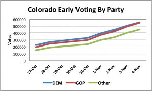 CO Early Vote By Party 11_04