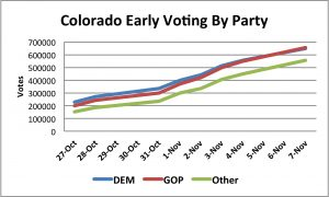 CO Early Vote By Party 11_07