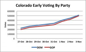 CO Early Vote By Pary 11_03